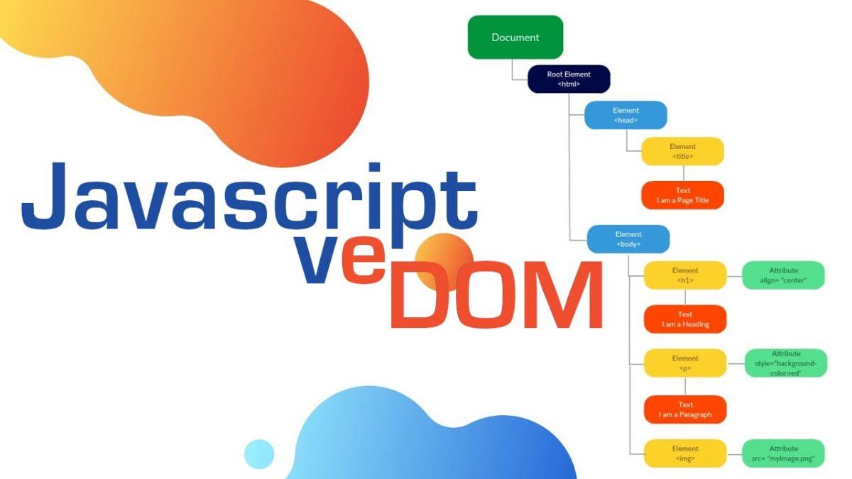 DOM'u Javascript ile Düzenleme